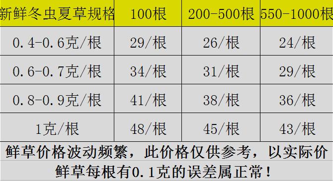 """021年新鲜冬虫夏草价格行情"""""""